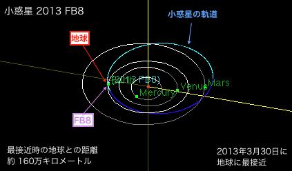 2013f8-orbit.png