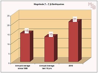 c-2010-earthquakes-magnitude-7.jpg