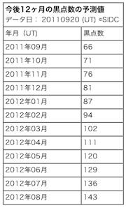 predict-sun2012.png