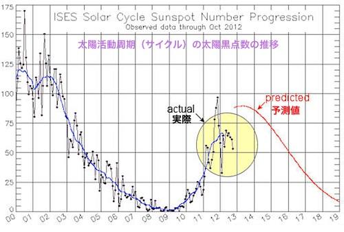 sunspotcycle-2012-11-02.jpg