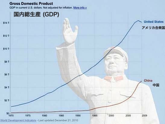 1-chinas-economy-grew-7-times-as-fast-as-americas-over-the-past-decade-316-growth-vs-43.jpg