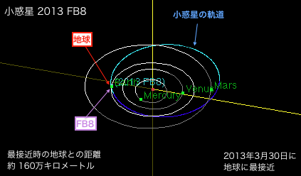 2013f8-orbit.png