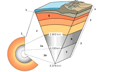 400px-Earth_cross_section-i18.png