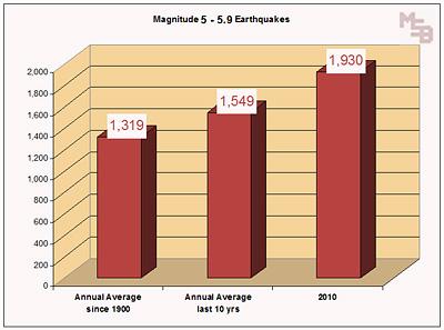 a-2010-earthquakes-magnitude-5.jpg