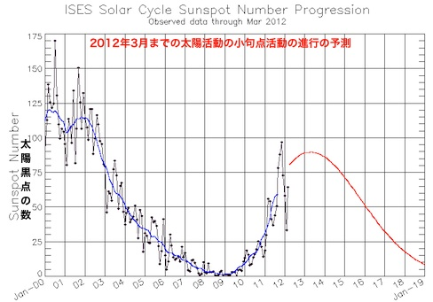 cycle24-prediction.jpg
