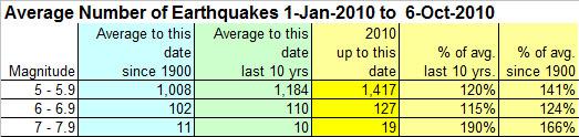 earthquake-statistics-6-oct-2010.jpg