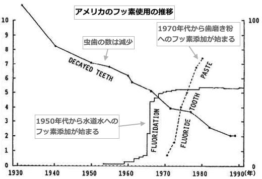 fluorine-data-2005.png