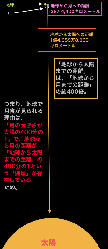 sun-moon-earth.png