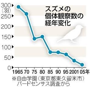 suzume-decline-2010.jpg