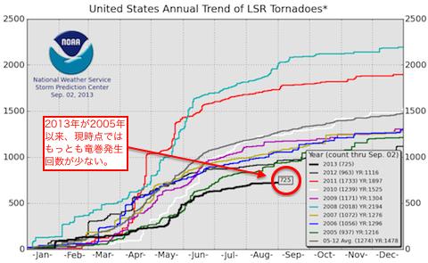 tornado-2005-2013-02.png